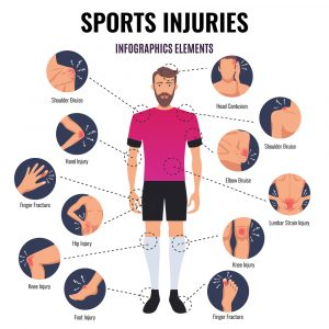Sports injuries graphic of the different types of sporting injuries